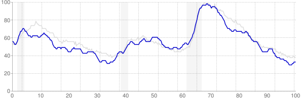 Missouri monthly unemployment rate chart from 1990 to March 2019